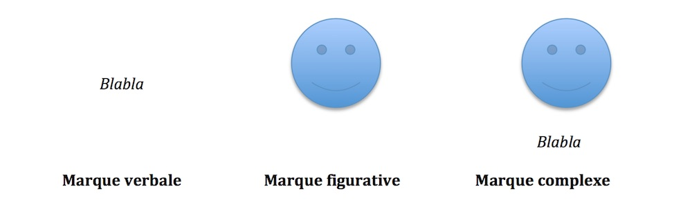 types-marques