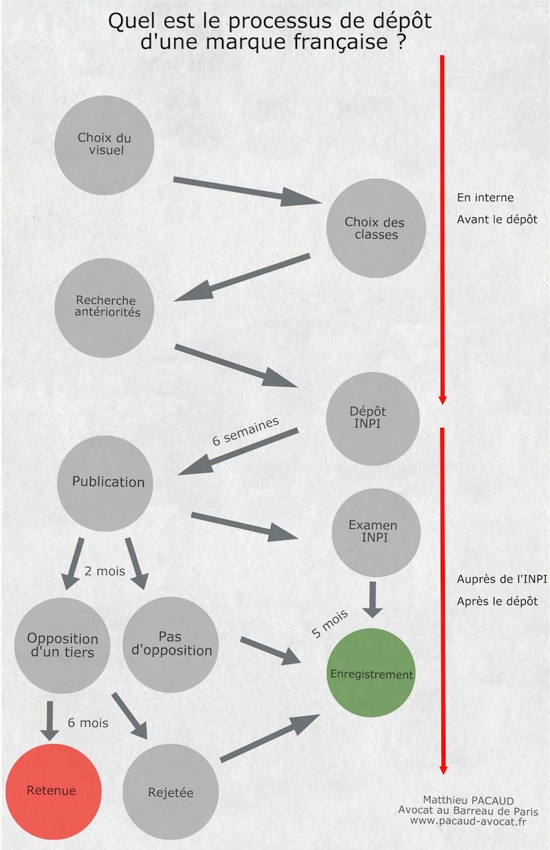 processus-enregistrement-marque-francaise-inpi