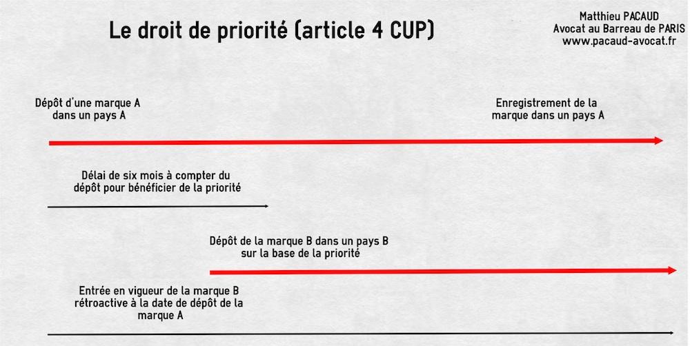 droit-priorite-marque-schema